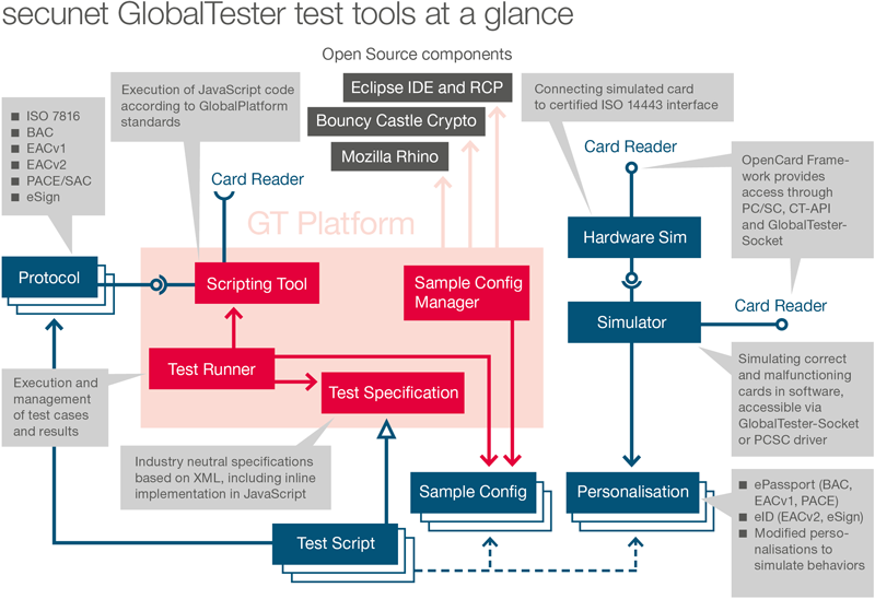 secunet GlobalTester Tools at a glance
